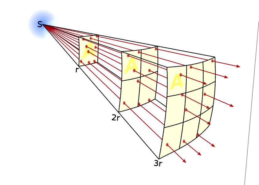 Тое, як сонечнае святло распаўсюджваецца ў залежнасці ад адлегласці, азначае, што чым далей ад крыніцы энергіі вы знаходзіцеся, тым энергія, якую вы перахопліваеце, адыходзіць як квадрат на адлегласці. (WIKIMEDIA COMMONS USOR BORB)