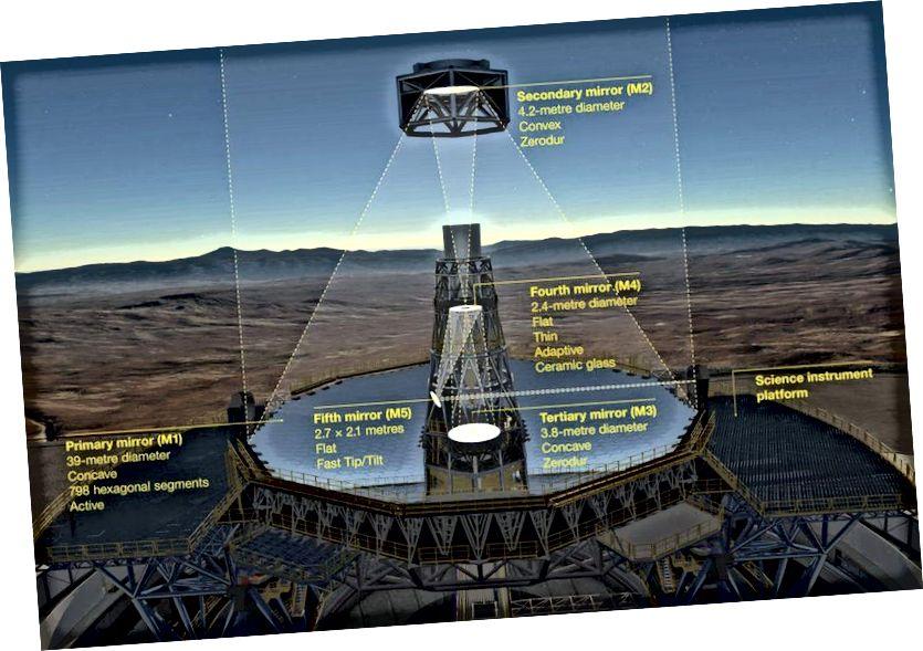 На гэтым дыяграме паказана новая 5-люстраная аптычная сістэма надзвычай вялікага тэлескопа ESO (ELT). Перш чым дасягнуць навуковых прыбораў, святло спачатку адлюстроўваецца ад гіганцкага ўвагнутага 39-метровага першаснага люстэрка тэлескопа (М1), пасля чаго адскоквае ад дзвюх яшчэ 4-метровых люстэркаў, адно выпуклае (М2) і адно ўвагнутае (М3). Апошнія дзве люстэркі (M4 і M5) ўтвараюць убудаваную адаптыўную аптычную сістэму, якая дазваляе фармаваць надзвычай рэзкія выявы ў канчатковай фокуснай плоскасці. Гэты тэлескоп будзе мець больш магутнасці збору святла, чым любы тэлескоп у гісторыі. (ESO)