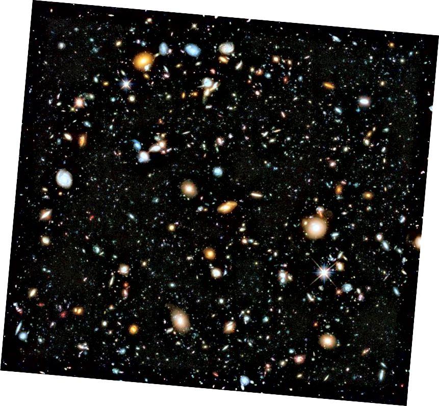 Розныя кампаніі з доўгай экспазіцыяй, напрыклад, Глыбокае поле Hubble eXtreme (XDF), паказалі тысячы галактык у аб'ёме Сусвету, што ўяўляе сабой долю мільённай часткі неба. Але нават пры ўсёй магутнасці Хабла і ўсім павелічэнні гравітацыйнага лінзіравання, там усё яшчэ ёсць галактыкі за межамі таго, што мы здольныя бачыць. (NASA, ESA, H. TEPLITZ і M. RAFELSKI (IPAC / CALTECH), A. KOEKEMOER (STSCI), R. WINDHORST (Дзяржаўны універсітэт ARIZONA) і Z. LEVAY (STSCI))