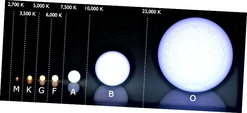 (Moderni) Morgan-Keenanov spektralni sustav klasifikacije, s temperaturnim rasponom svake klase zvijezda prikazanom iznad njega, u kelvinima. Velika većina današnjih zvijezda su zvijezde M klase, a samo jedna poznata zvijezda O- ili B klase unutar 25 parseksa. Naše Sunce je zvijezda G klase. Međutim, u ranom Svemiru gotovo sve zvijezde bile su zvijezde O ili B klase, s prosječnom masom 25 puta većom od prosječnih zvijezda danas. (WIKIMEDIA COMMONS KORISNIK LUCASVB, DODATAK E. SIEGEL)