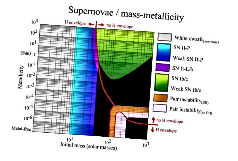 Supernove vrste kao funkcija početne mase i početnog sadržaja elemenata težih od helija (metalnost). Imajte na umu da prve zvijezde zauzimaju donji red ljestvice, ne sadrže metale i da crna područja odgovaraju izravnim crnim rupama. (FULVIO314 / WIKIMEDIA COMMONS)
