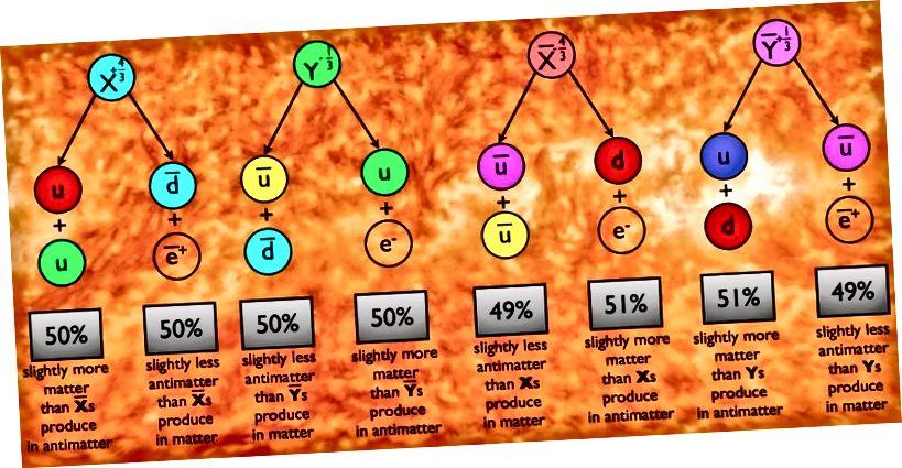 Асіметрыя матэрыі / антыматэрыі - гэта асноўная праблема, якая патрабуе дадання новай фізікі і новых часціц / узаемадзеянняў для вырашэння праблемы. Сцэнарыі, такія як Грандыёзнае аб'яднанне (праілюстравана тут), сутыкаюцца з цяжкасцямі, але калі нейтрына маюць характар мажораны, гэтая праблема можа мець элегантнае, практычнае рашэнне. Малюнак: Э. Зігель / За Галактыкай.
