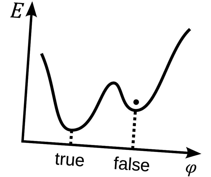 Ein Skalarfeld φ in einem falschen Vakuum. Es ist zu beachten, dass die Energie E höher ist als die im wahren Vakuum oder Grundzustand, aber es gibt eine Barriere, die verhindert, dass das Feld klassisch auf das wahre Vakuum herunterrollt. Bildnachweis: Wikimedia Commons-Benutzer Stannered.