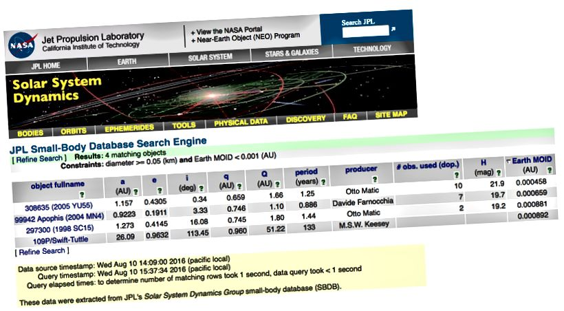 Snimka zaslona NASA-ine tablice potencijalno opasnih objekata promjera većih od 50 metara i MOID-a manjih od 0,001 AU Kreditna slika: NASA / JPL-Caltech, putem http://ssd.jpl.nasa.gov/sbdb_query.cgi#x.