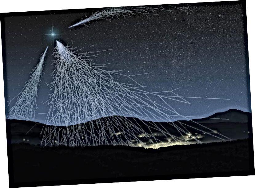 Касмічныя прамяні, выпрацоўваныя высокаэнергетычнымі крыніцамі астрафізікі, могуць дасягаць паверхні Зямлі. Выяўляючы гэтыя хутка якія рухаюцца часціцы, мы можам паставіць адноснасць Эйнштэйна на выпрабаванне. Крэдыт малюнка: супрацоўніцтва ASPERA / AStroParticle ERAnet.
