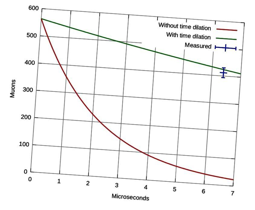 Пры досыць высокіх энергіях і хуткасцях, адноснасць набывае важнае значэнне, што дазваляе значна больш мюонам выжыць, чым без эфекту пашырэння часу. Малюнак: Frisch / Smith, Am. Ж. фіз. 31 (5): 342–355 (1963) / Wikimedia Commons карыстальнік DH