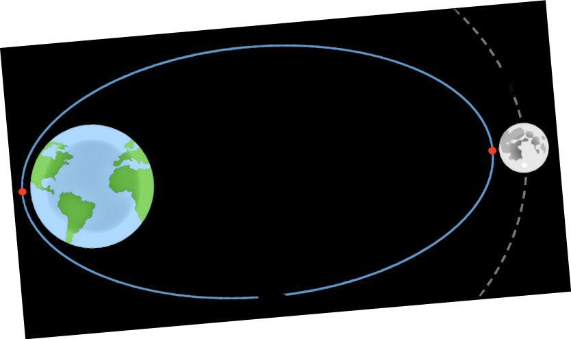 Trajectory Aistriú Lunar (LTT) go dtí an Ghealach. Foinsí le haghaidh íomhánna Cruinne & Gealach: Pixabay, Wikipedia.