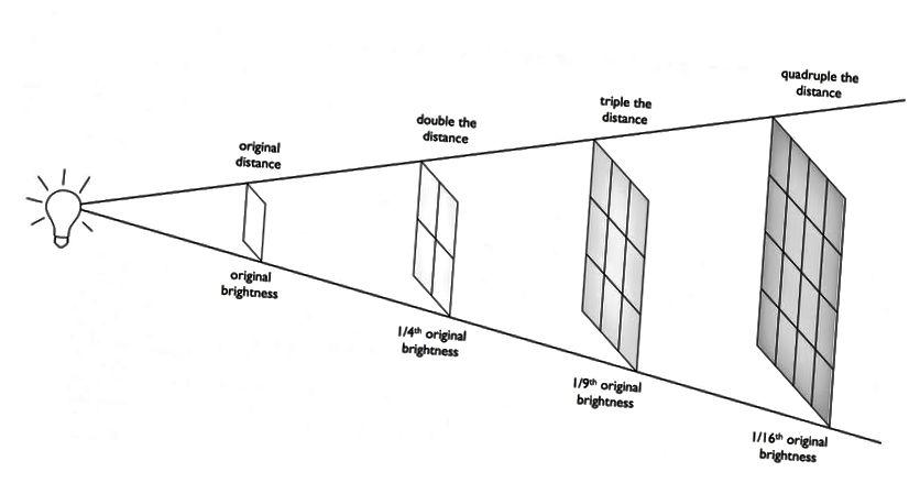 La relazione della distanza di luminosità e il modo in cui il flusso da una sorgente luminosa cade come uno sopra la distanza al quadrato. La Terra ha la temperatura che fa a causa della sua distanza dal Sole, che determina quanta energia per unità di superficie è incidente sul nostro pianeta. Le stelle o le galassie distanti hanno la luminosità apparente che hanno a causa di questa relazione, che è richiesta dal risparmio energetico. Si noti che la luce si diffonde anche nell'area mentre lascia la fonte. (E. SIEGEL / OLTRE LA GALASSIA)