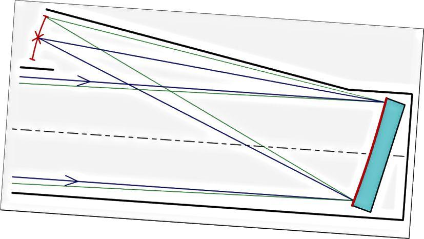 Qualsiasi telescopio riflettore si basa sul principio di riflettere i raggi di luce in entrata attraverso un grande specchio primario che focalizza quella luce su un punto, dove viene quindi scomposta in dati e registrata o utilizzata per costruire un'immagine. Questo diagramma specifico illustra i percorsi di luce per un sistema di telescopi Herschel-Lomonosov. Si noti che due fonti distinte avranno la loro luce focalizzata su due posizioni distinte (percorsi blu e verde), ma solo se il telescopio ha capacità sufficienti. (UTENTE COMUNE DI WIKIMEDIA EUDJINNIUS)