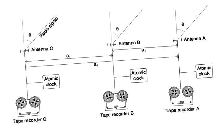 U VLBI, radio signali se snimaju na svakom pojedinom teleskopu prije otpreme na središnje mjesto. Svaka primljena podatkovna točka oživljena je izuzetno preciznim, visokofrekventnim atomskim satom zajedno s podacima kako bi znanstvenici pomogli ispraviti sinkronizaciju opažanja. (JAVNI DOMEN / WIKIPEDIA USER RNT20)