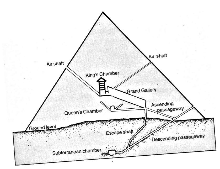 Dijagram unutrašnjosti Velike piramide u Gizi