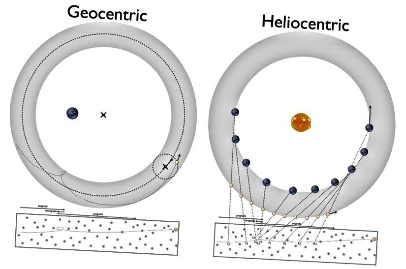 Однією з чудових головоломок 1500-х років було те, як планети рухалися, очевидно, ретроградно. Це можна було б пояснити через геоцентричну модель Птолемея (L), або геліоцентричну модель Коперніка (R). Однак отримання деталей правом на довільну точність було те, що вимагало б теоретичного прогресу в нашому розумінні правил, що лежать в основі спостережуваних явищ, що призвело до законів Кеплера і, зрештою, теорії універсального тяжіння Ньютона. (ЕТ СІЕГЕЛЬ / ВІД ГАЛАКСІЇ)