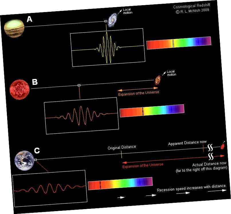 Ілюстрацыя таго, як працуюць чырвоныя змены ў Сусвеце, які пашыраецца. Па меры таго, як галактыка становіцца ўсё больш і больш аддаленай, яе выпраменьванае святло павінна праходзіць большую адлегласць і больш працяглы час праз пашыраецца Сусвет. У Сусвеце, які кіруе цёмнай энергіяй, гэта азначае, што асобныя галактыкі будуць выглядаць паскоранымі ў выніку спаду ад нас, але з'явяцца далёкія галактыкі, свет якіх сёння толькі ўпершыню даходзіць да нас. (LARRY MCNISH RASC CALGARY CENTER, VIA CALGARY.RASC.CA/REDSHIFT.HTM)