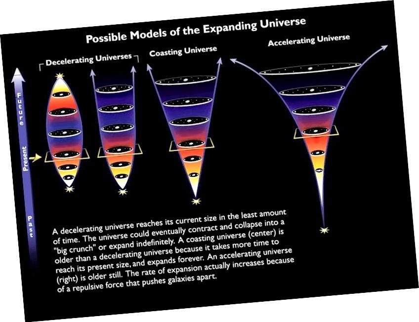 Розныя магчымыя лёсы Сусвету, з нашага сапраўднага, паскаральнага лёсу, паказанага справа. Пастаяннае паскарэнне гарантуе, што кожная галактыка, не гравітацыйна звязаная з нашымі ўласнымі сіламі, у канчатковым выніку адыйдзе ад нас і стане не толькі недаступнай для нас, але і не зможа разглядаць за пэўны момант часу. (НАСА і ЕКА)