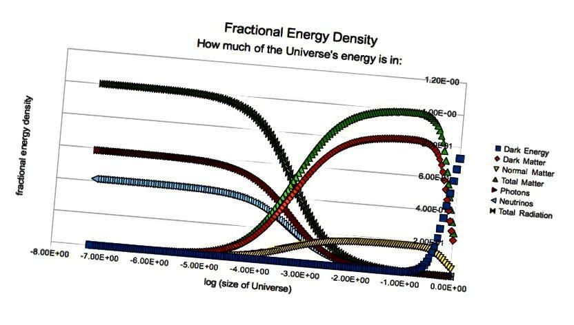 Адноснае значэнне розных кампанентаў энергіі ў Сусвеце ў розныя перыяды мінулага. Звярніце ўвагу, што, калі цёмная энергія ў будучыні дасягне лічбы, блізкай да 100%, шчыльнасць энергіі Сусвету (і, такім чынам, хуткасць пашырэння) будзе заставацца пастаяннай адвольна далёка наперад у часе. З-за цёмнай энергіі аддаленыя галактыкі ўжо паскараюцца, відавочна, з хуткасцю рэцэсіі, і з таго часу, як шчыльнасць цёмнай энергіі склала палову агульнай шчыльнасці матэрыі 6 мільярдаў гадоў таму. (Э. SIEGEL)