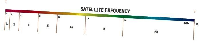 Радиочастотные диапазоны (в ГГц) используются для спутниковой связи. Источник: ЕКА