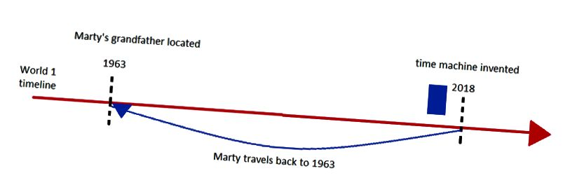 Эскіз падарожжа Марці, калі мы дазволім існаваць толькі адну сусветную лінію