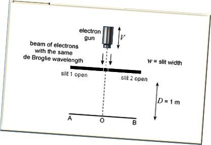 Асноўная схема эксперыменту з падвойнай шчылінай. Электроны могуць праходзіць праз адну з дзвюх шчылін