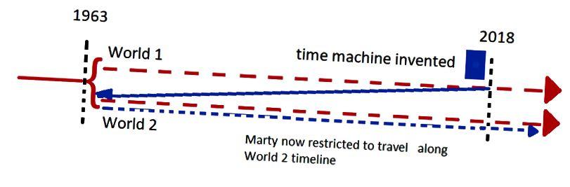 Эскіз падарожжа Марці, калі ўжываецца інтэрпрэтацыя квантавай механікі