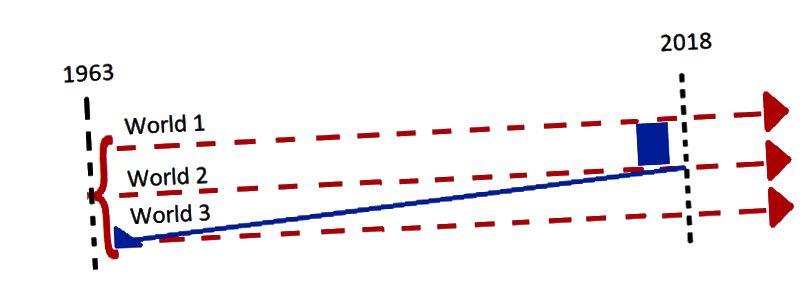 Калі Марці паспрабуе вярнуцца ў 1963 г., каб выправіць першапачатковае ўмяшанне, ён проста стварае іншы стан. Свет 3