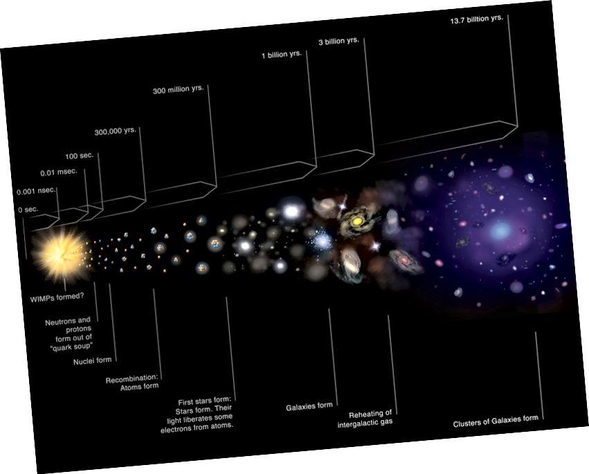 Մեր տիեզերքի պատմության ստանդարտ տիեզերական ժամանակացույցը: Պատկերի վարկ. NASA / CXC / M.Weiss.