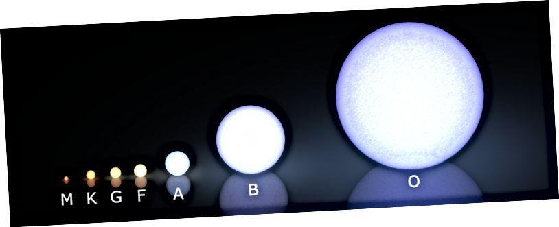 El nostre sol és una estrella de la classe G. Tot i que els més grans, més brillants són més impressionants, són molt menys en nombre. Sirius, una estrella de classe A, és de 20 a 25 vegades més brillant que el nostre Sol, tot i que les estrelles O, B i A representen només un 1% de les estrelles * totals * de la galàxia. Crèdit d'imatge: usuari de Wikimedia Commons LucasVB.