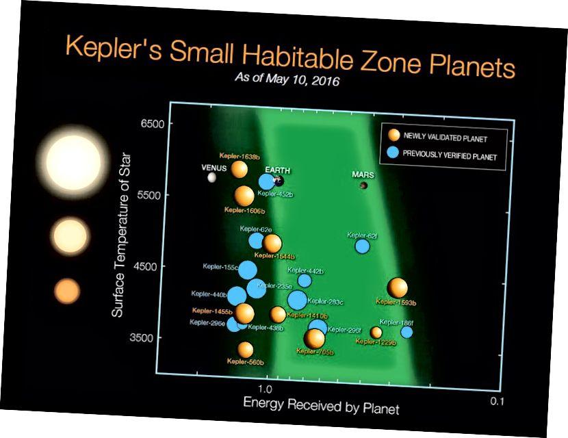 """Els 21 planetes Kepler descoberts a les zones habitables de les seves estrelles, no més grans que el doble del diàmetre de la Terra. (Proxima b, no descoberta amb Kepler, augmentarà el recompte de 22.) La majoria d'aquests mons òrbites nanes vermelles, més a prop del """"fons"""" del gràfic. Crèdit imatge: NASA Ames / N. Batalha i W. Stenzel."""