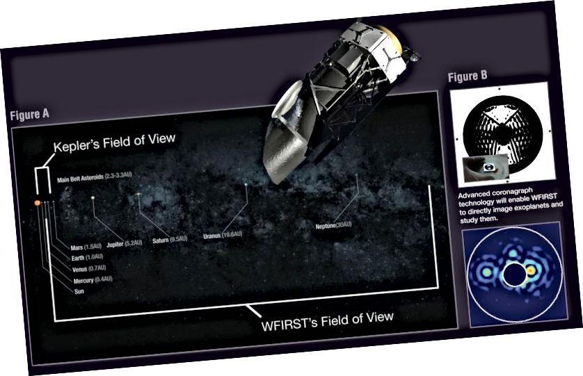 Das Sichtfeld von WFIRST ermöglicht es uns, alle Planeten außerhalb von Neptun zu untersuchen, die auf Transit basierende Planetensucher wie Kepler von Natur aus vermissen. Darüber hinaus können wir mit den nächstgelegenen Sternen die Welten um sie herum direkt abbilden, was noch kein anderes Observatorium auf dem Niveau von WFIRST erreicht hat. (NASA / Goddard / WFIRST)