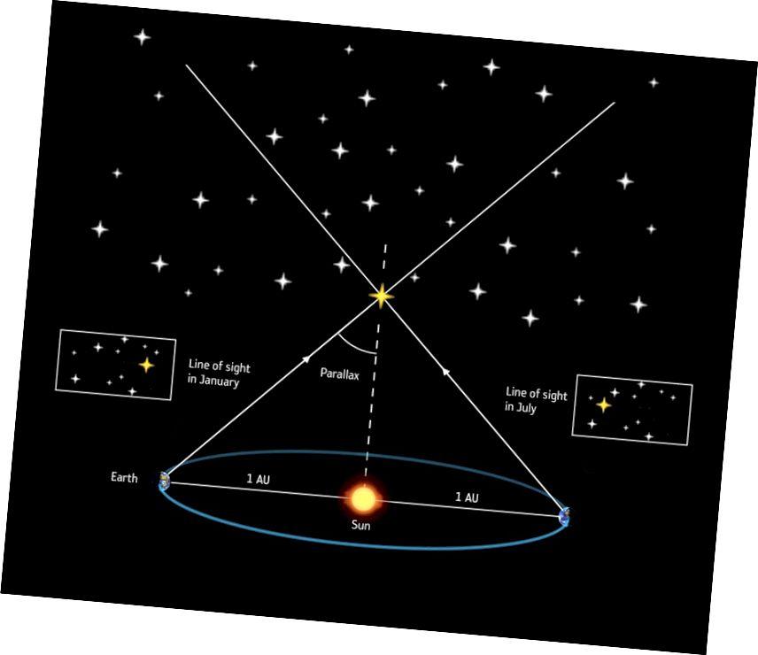 GAIA- ի կողմից գործածված զուգահեռ մեթոդը ներառում է մոտակա աստղի դիրքի ակնհայտ փոփոխություն `ավելի հեռավոր, հետին պլանային համեմատությամբ: Պատկերի վարկ. ESA / ATG medialab.