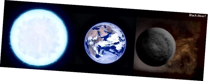 Ein genauer Größen- / Farbvergleich eines weißen Zwergs (L), einer Erde, die das Licht unserer Sonne reflektiert (Mitte), und eines schwarzen Zwergs (R). Wenn weiße Zwerge endlich den letzten Teil ihrer Energie ausstrahlen, werden sie schließlich alle zu schwarzen Zwergen. Der Entartungsdruck zwischen den Elektronen innerhalb des weiß / schwarzen Zwergs wird jedoch immer groß genug sein, solange er nicht zu viel Masse ansammelt, um zu verhindern, dass er weiter zusammenbricht. Bildnachweis: BBC / GCSE (L) / SunflowerCosmos (R).