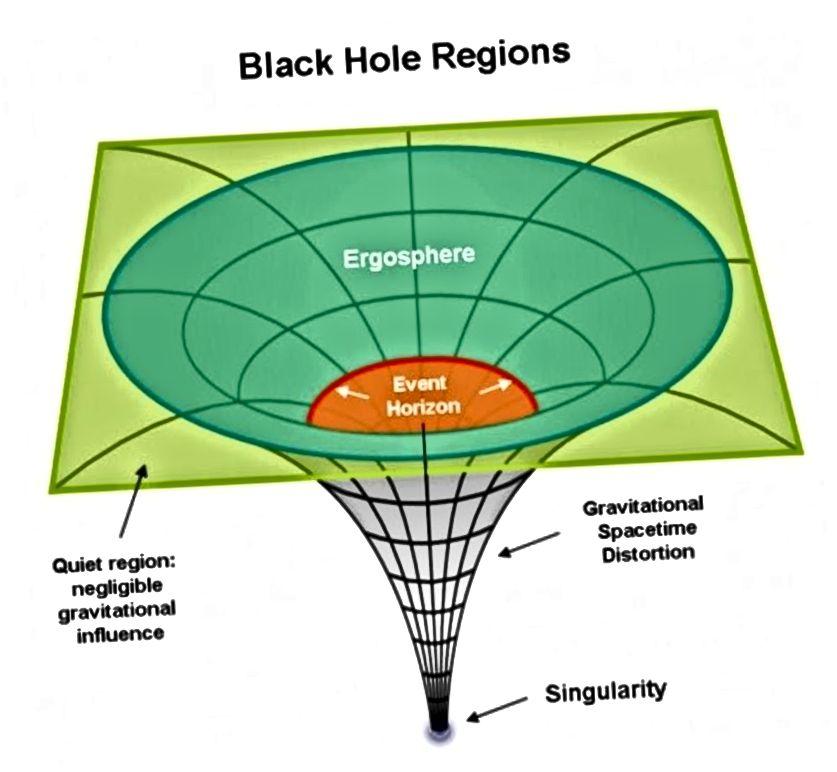 Sobald Sie die Schwelle überschritten haben, um ein Schwarzes Loch zu bilden, wird alles innerhalb des Ereignishorizonts zu einer Singularität, die höchstens eindimensional ist. Keine 3D-Strukturen können intakt überleben. Bildnachweis: Fragen Sie die Physikabteilung von Van / UIUC.