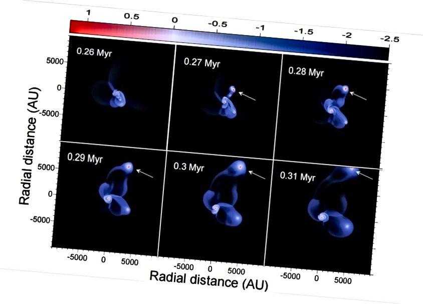 З цягам часу пэўная канфігурацыя можа прывесці да выкідвання няўстойлівых спадарожнікаў або спадарожнікаў з планетарных сістэм. Імідж: Шантану Басу, Эдуард Ігаравіч Вараб'ёў і Аляксандр Леанід Дэсуза; http://arxiv.org/abs/1208.3713.