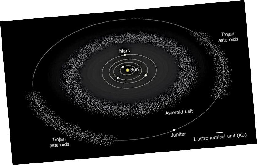 Астэроіды, прысутныя ў галоўным поясе, і траянскія астэроіды вакол Юпітэра могуць мець уласныя спадарожнікі, але гэтыя аб'екты не адносяцца да спадарожнікаў. Малюнак: Прырода.