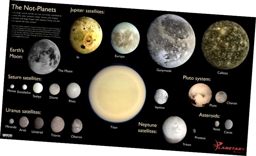 Асноўныя спадарожнікі нашай Сонечнай сістэмы маглі ўтрымліваць некаторыя аб'екты з кандыдатамі, якія маглі б мець арбіты самастойна. Калі б многія з гэтых спадарожнікаў размяшчаліся па-рознаму, астраномы маглі б вызначыць іх як планеты. Крэдыт малюнка: Эмілі Лакдавалла, праз http://www.planetary.org/multimedia/space-images/charts/the-not-planets.html. Месяц: Гары Аррылага. Іншыя дадзеныя: NASA / JPL / JHUAPL / SwRI / UCLA / MPS / IDA. Апрацоўка - Тэд Стрык, Гордан Угарковіч, Эмілі Лакдавалла і Джэйсан Пэры.