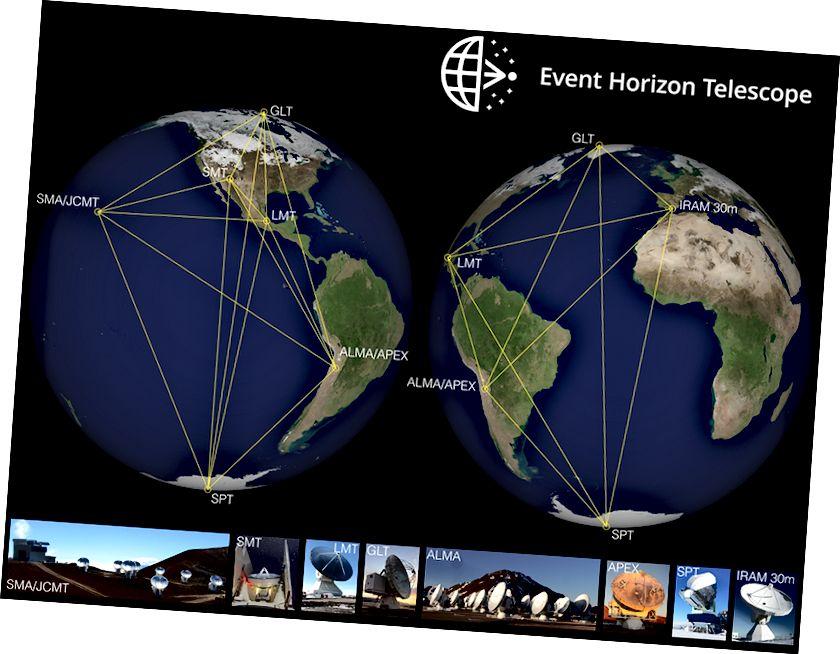 Event Horizon Telescope adalah 9 observatorium radio dari Kutub Selatan ke Greenland.