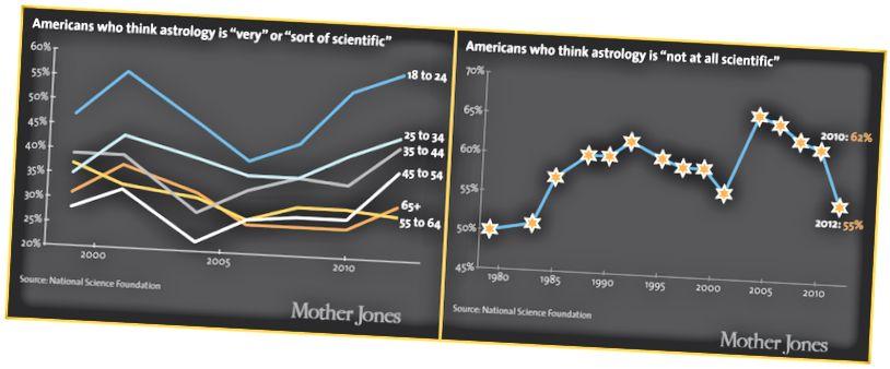 La croyance du 21e siècle en astrologie; Mère Jones, 2014.
