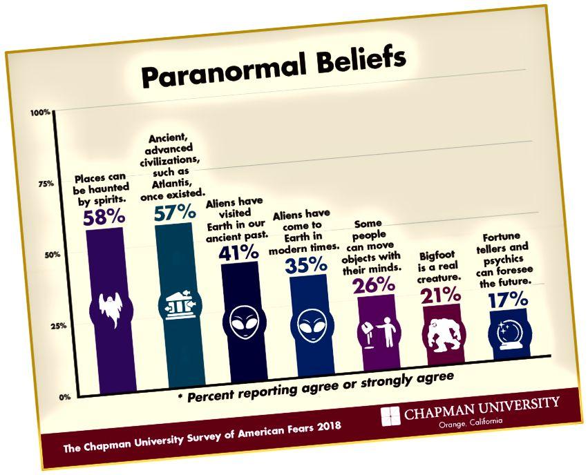 41% des Américains pensent que d'anciens extraterrestres ont visité des Terriens. Les enquêtes Chapman montrent que le paranormalisme est en augmentation constante chez les Américains au 21e siècle.