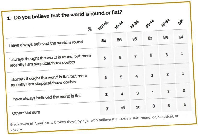Selon YouGov, 16% des Américains ne sont pas sûrs que la Terre soit une sphère, les pourcentages sont plus élevés pour les groupes d'âge plus jeunes. Ma question est la suivante: comment la case en haut à gauche (84%) ne peut-elle pas être à 100%?