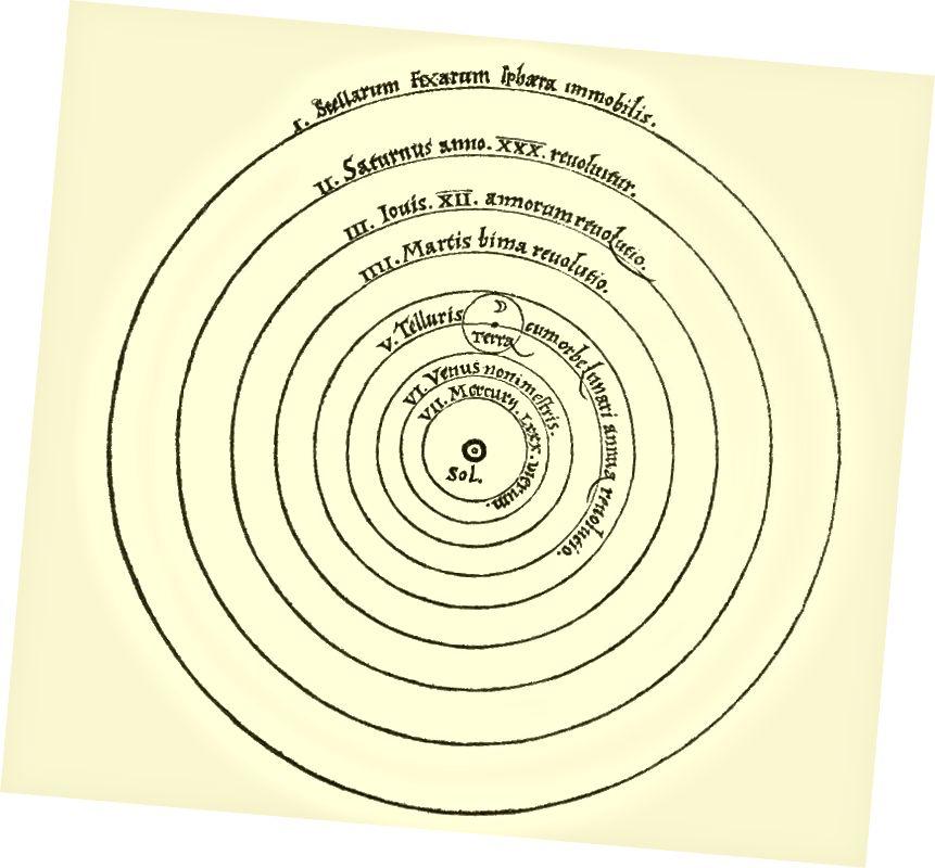 Das heliozentrische Modell - https://en.wikipedia.org/wiki/Copernican_heliocentrism