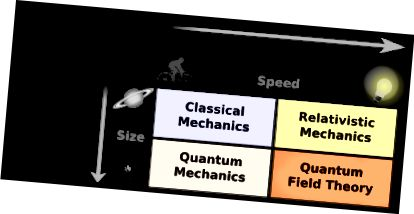 http://www.clearias.com/classical-mechanics-vs-quantum-mechanics/