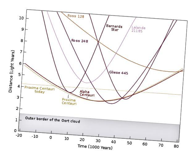 Diagramm der Entfernungen nahegelegener Sterne, die in den nächsten 80.000 Jahren extrapoliert wurden. Wenn wir in 10.000 Jahren einen Planeten um Barnards Stern terraformieren würden (am nächsten), könnten wir in weiteren 25.000 Jahren ~ 10 Lichtjahre durchqueren. Hypervelocity-Sterne könnten Sie gleichzeitig um eine Größenordnung weiter bringen, aber sie sind selten.