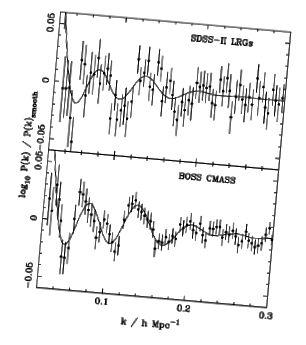 Vergleich des Leistungsspektrums von SDSS-II-LRGs und BOSS DR9 CMASS-Galaxien. Durchgezogene Linien zeigen die am besten passenden Modelle. Bildnachweis: Anderson et al. 2012