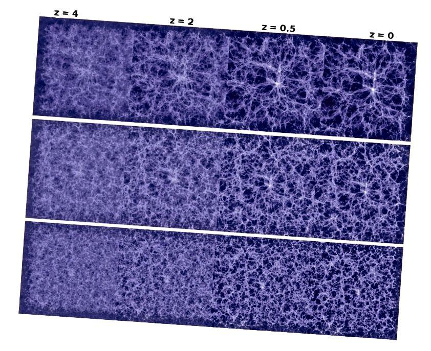 Еволюцията на мащабна структура във Вселената, от ранно, еднородно състояние до сплотена Вселена, която познаваме днес. Кредитна снимка: Angulo et al. 2008 г., чрез университета в Дърам.