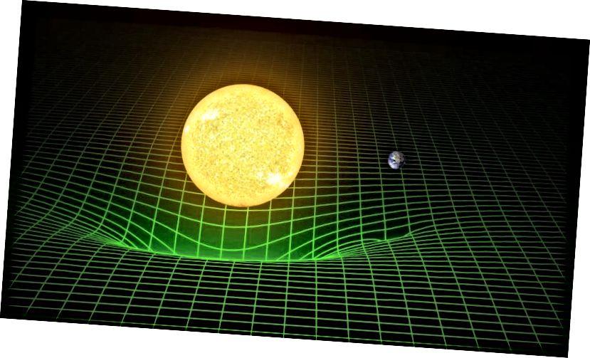 Hành vi hấp dẫn của Trái đất quanh Mặt trời không phải do lực hấp dẫn vô hình, mà được mô tả tốt hơn bởi Trái đất rơi tự do qua không gian cong do Mặt trời thống trị. Tín dụng hình ảnh: LIGO / T. Pyle.