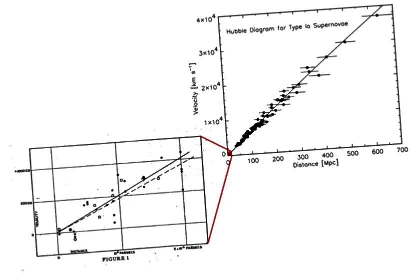Các quan sát ban đầu năm 1929 về sự mở rộng Hubble của Vũ trụ, sau đó là các quan sát chi tiết hơn, nhưng cũng không chắc chắn. Tín dụng hình ảnh: Robert P. Kirshner (phải), Edwin Hubble (L).