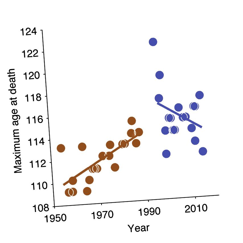 Этот график показывает для каждого года, сколько лет было пожилому человеку. Две линии соответствуют линейной регрессии. Они устанавливаются отдельно на оранжевую и фиолетовую группы. Примечания: Данные из базы данных GRC, взятые с веб-сайта NRC.nl. Эти данные приведены в расширенной диаграмме данных Dong et al. Набор данных GRC является более полным набором данных, чем Dong et al., Использованный на их рисунке 2a, который, как утверждают Dong et al., Показывает те же выводы.