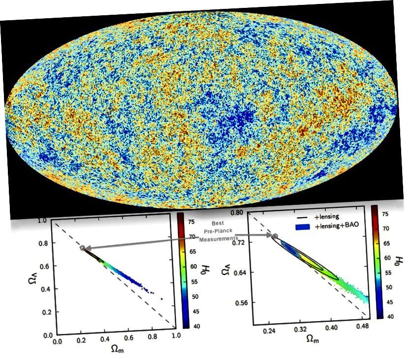 Лепшая карта CMB і лепшыя абмежаванні на цёмную энергію і параметр Хабла ад яе. Мы прыходзім да Сусвету, якая мае 68% цёмнай энергіі, 27% цёмнай матэрыі і ўсяго 5% нармальнай матэрыі з гэтага і іншых сведчанняў. (ESA & THE PLANCK SLABORATION (TOP); PAR ADE ET AL., 2014, A&A (BOTTOM).)