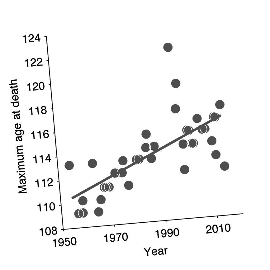 Те же данные, что и выше, но с линией, которая соответствует всем данным, собранным вместе (с использованием стандартной линейной регрессии, точно такой же, как в статье Dong et al 2016). Для записи: R² = 0,44, P <0,00001