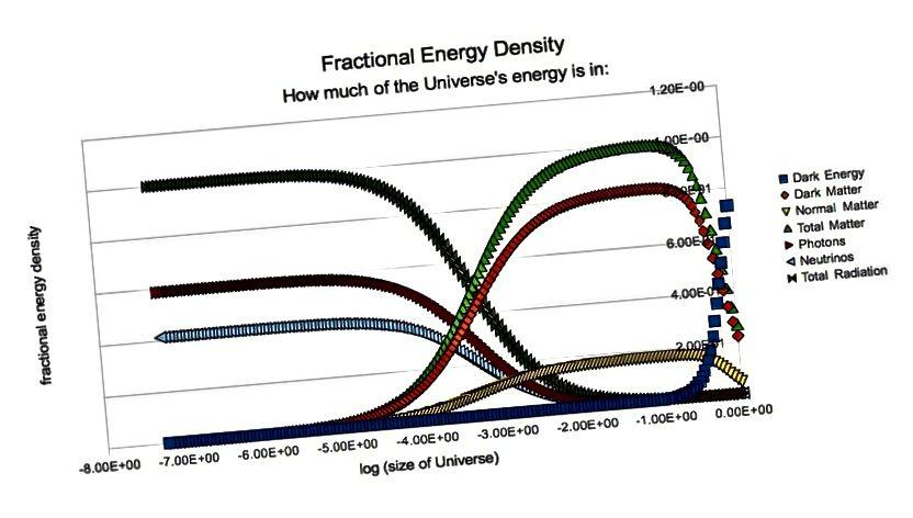 Тут адлюстроўваецца адноснае значэнне цёмнай матэрыі, цёмнай энергіі, нармальнай матэрыі, а таксама нейтрына і выпраменьвання. У той час як цёмная энергія дамінуе сёння, гэта было нязначна рана. Цёмная матэрыя мае вялікае значэнне на працягу вельмі доўгіх касмічных часоў, і мы бачым свае подпісы нават у самых ранніх сігналах Сусвету. (Э. SIEGEL)