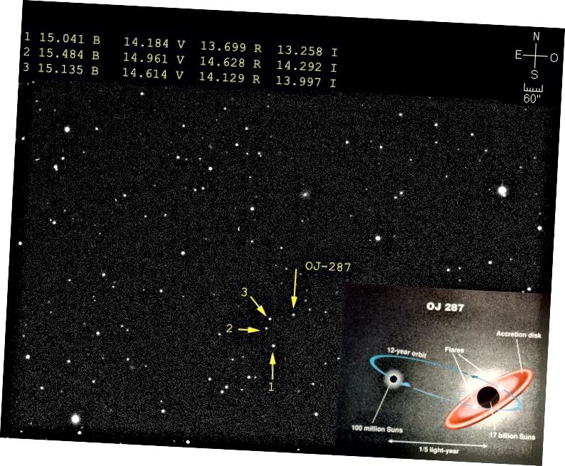 Bildnachweis: Ramon Naves vom Observatorio Montcabrer, über http://cometas.sytes.net/blazar/blazar.html (main); Tuorla Observatory / University of Turku, über http://www.astro.utu.fi/news/080419.shtml (Einschub).